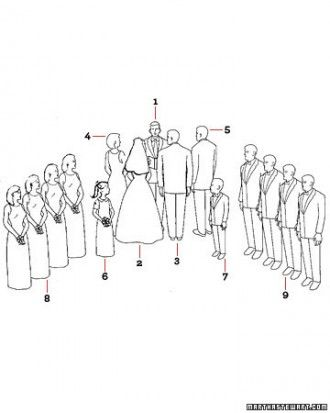 """""""Formation at a Christian Ceremony""""  1. Officiant 2. Bride 3. Groom 4. Honor Attendant 5. Best Man 6. Flower Girl 7. Ring Bearer 8. Bridesmaids 9. Ushers"""