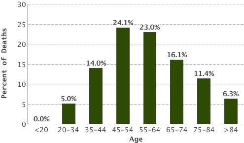 0.0% under 20; 5.0% 20-34; 14.0% 35-44; 24.1% 45-54; 23.0% 55-64; 16.1% 65-74; 11.4% 75-84; 6.3% 85 and older