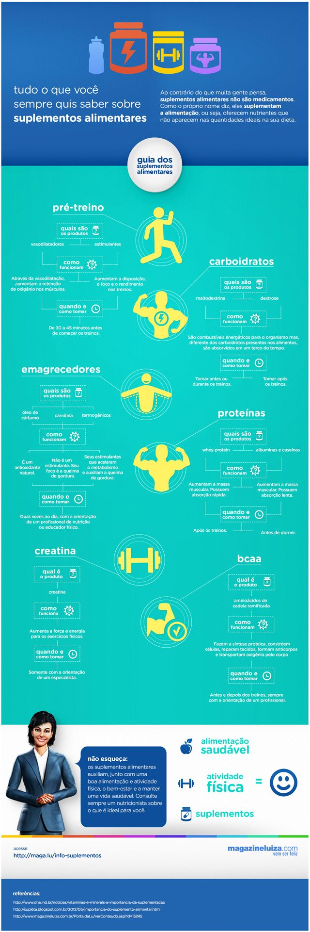 Infográfico suplementos alimentares Magazine Luiza Infográfico: suplementos alimentares