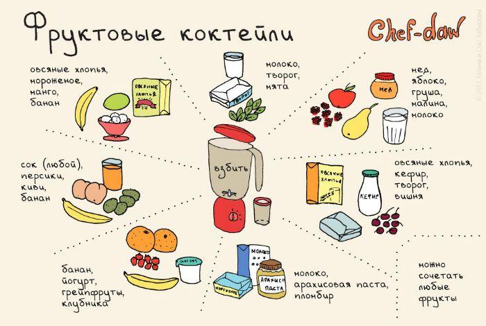 Идеальные правила сочетания ингредиентов для фруктовых коктейлей.
