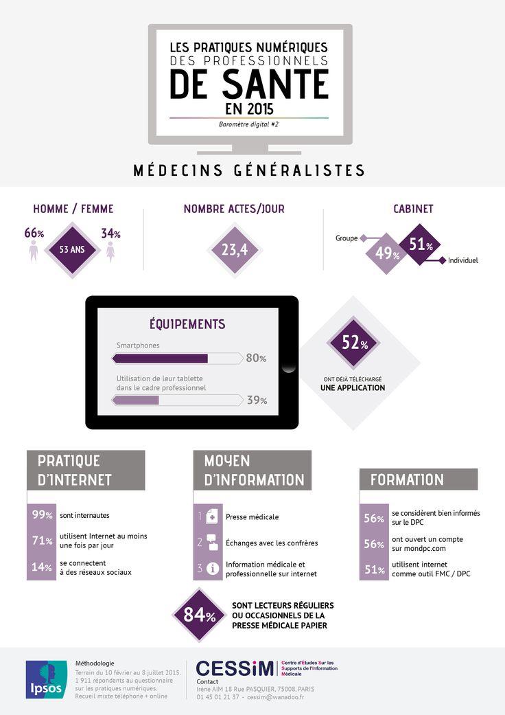 Pratique numériques des professionnels de santé les médecins généralistes