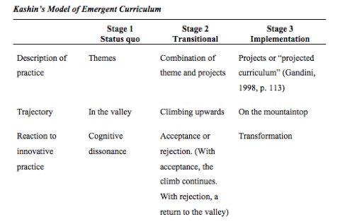 Three Part Model of Emergent Curriculum