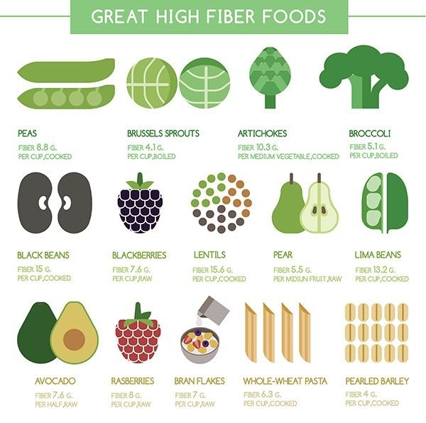 great high fiber foods