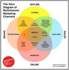 Znalezione obrazy dla zapytania omnichannel marketing