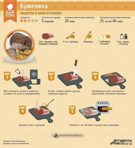 Рецепты в инфографике: буженина с чесноком | Рецепты в инфографике | Кухня | АиФ Украина: