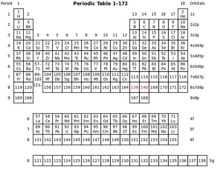 It is for 118 periodic table