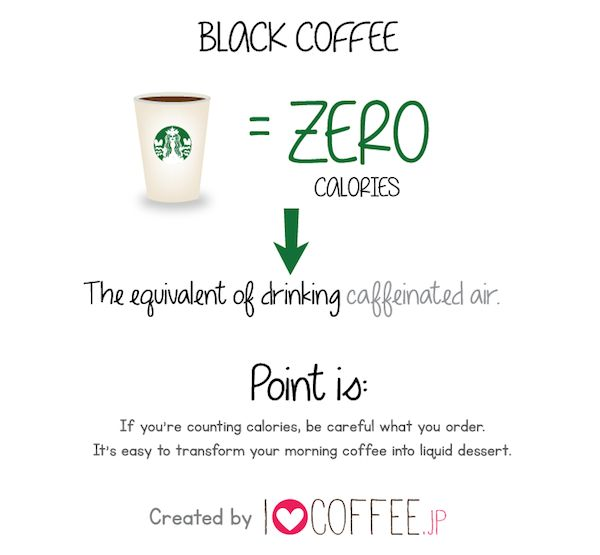 Think Your Latte Is Skinny? Compare Starbucks Drinks' Calories To Junk Food's (Infographic) | Elite Daily