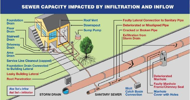 separate sewer system overflows - Google Search