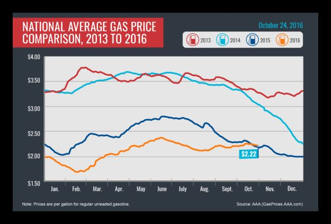 National Gas Average Shows Steady Decline on the Week according to AAA