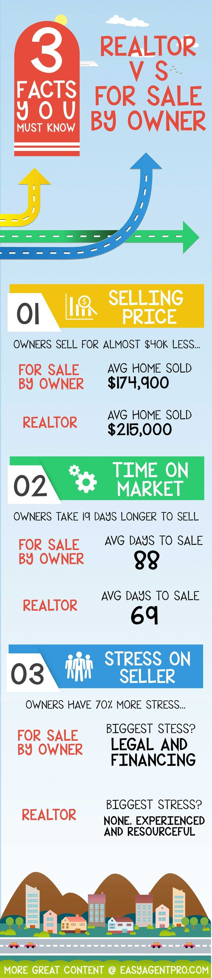 3 Facts You Must Know: Realtors VS FSBO. Are there differences? Does a real estate pro help? This infographic shows it all. Click to share with your network today! #realtor #realestate