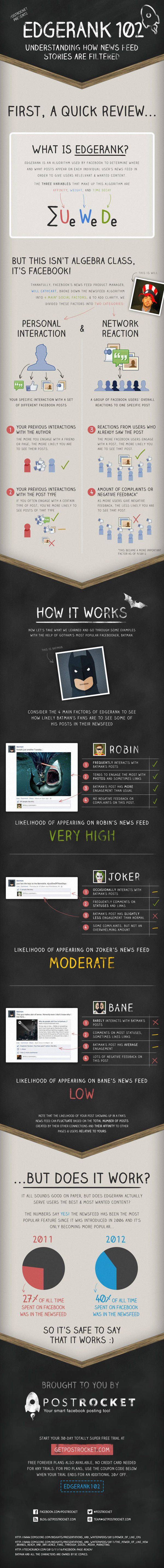 Une infographie pour expliquer l'edge rank de #Google sur la base des posts de Batman, si si !