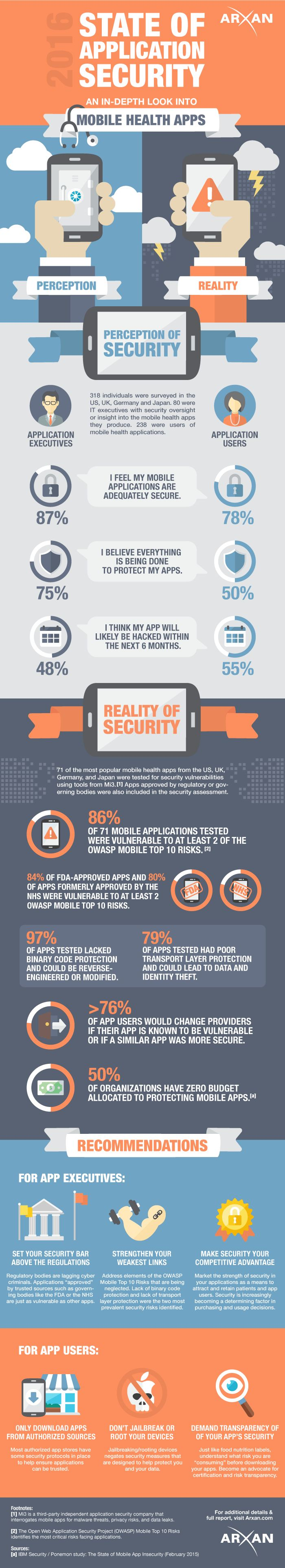 State of Mobile Health Apps Security: Perception vs. Reality