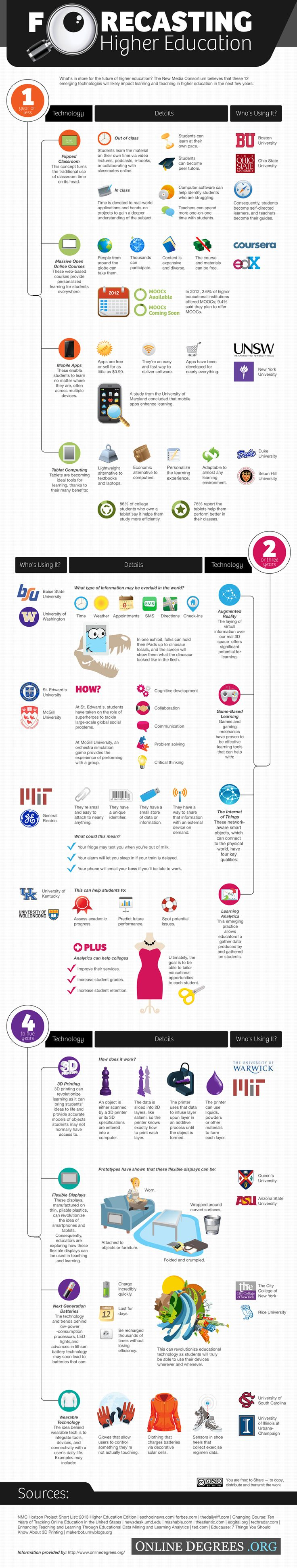 New technologies and their impact on higher education [Infographic]