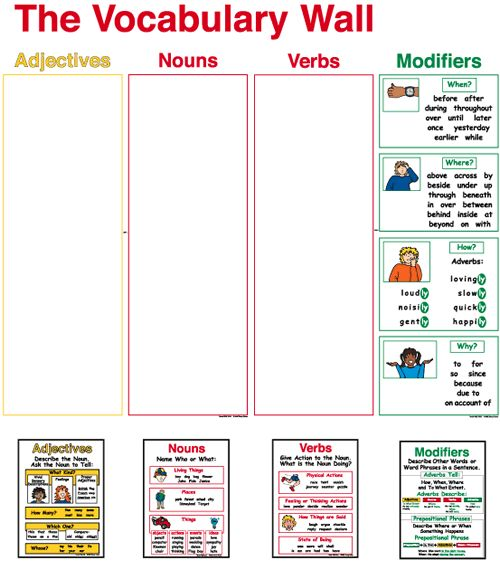 Wondering if I can make this in Spanish this summer. Vocabulary Wall Parts of Speech