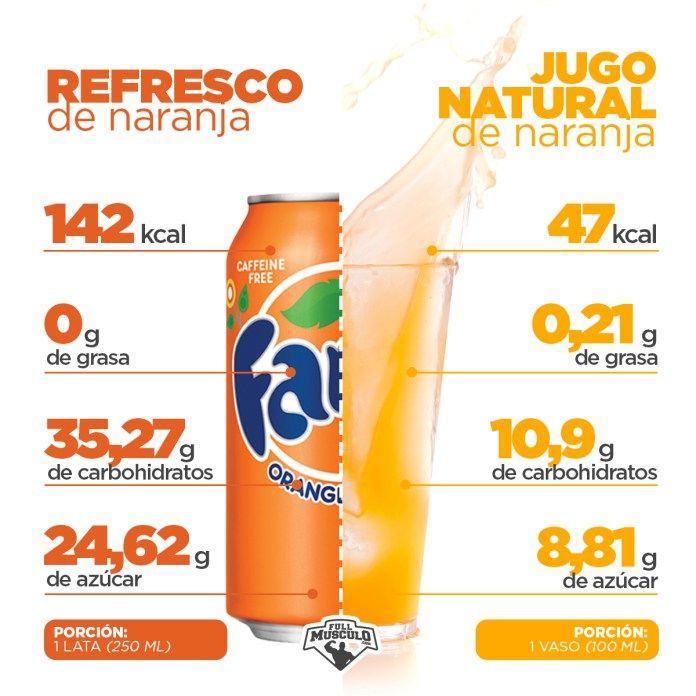 dieta de bebidas gaseosas y pérdida de peso