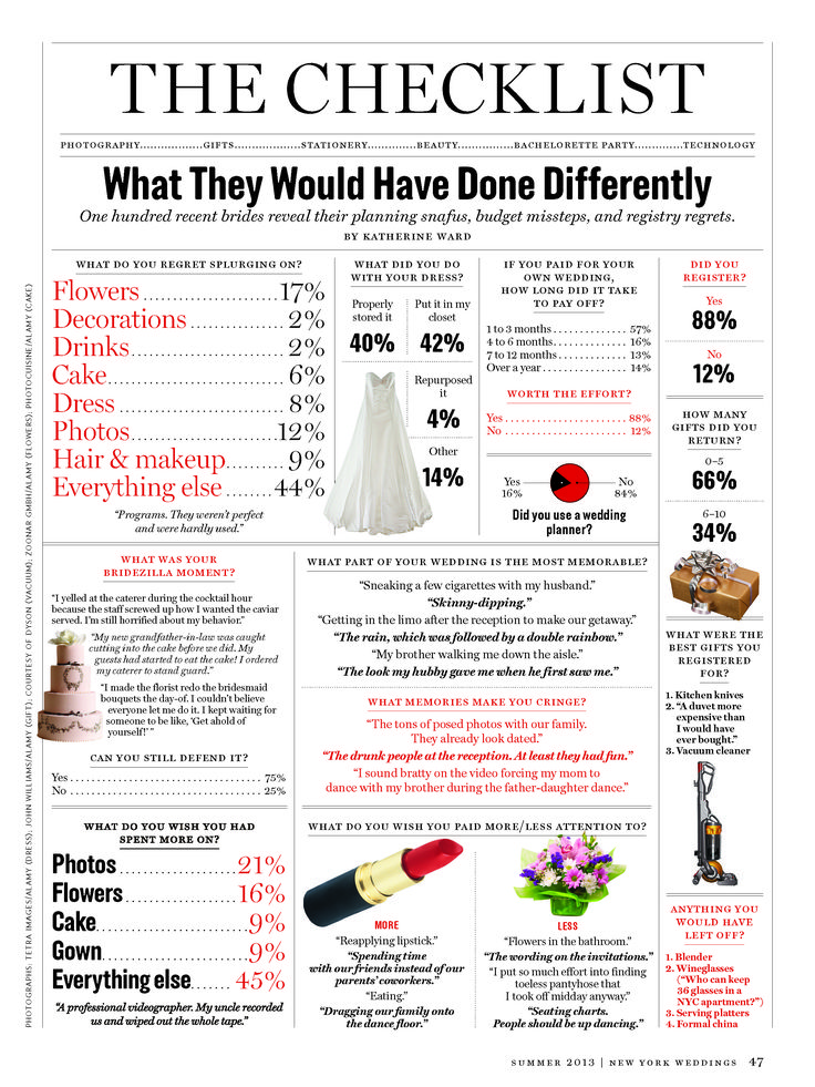 Awesome infographic from Huffington Post! What brides would have done differently if they could redo their wedding.