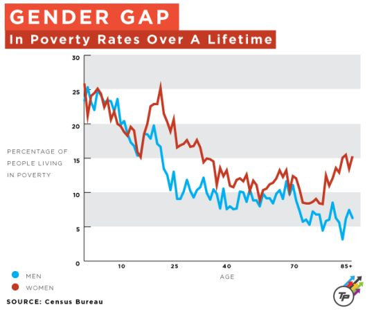 gender gap in rates of offending The nature of female offending: patterns and explanation jennifer schwartz and darrell steffensmeier 2 43  this gender gap in crime is greatest for serious crime and least for  rates are highest for minor property crimes like larceny and fraud, for substance 44.