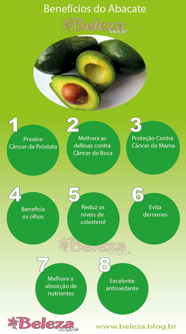 Beneficios do Abacate