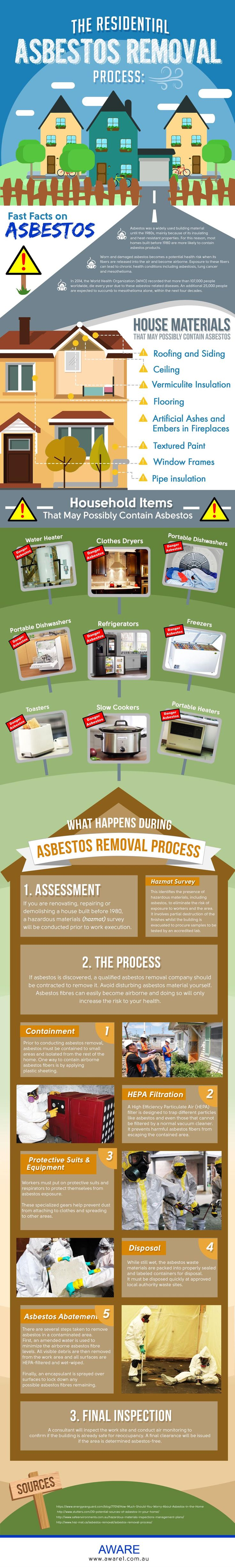 The Residential Asbestos Removal Process
