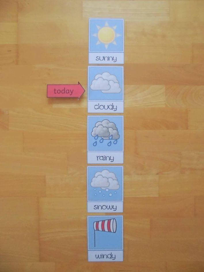 Wetterbeobachtungskarten für die Tafel | materialwiese