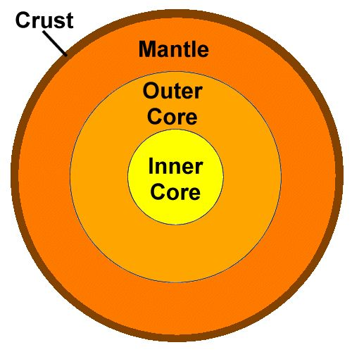 These are known as the layers of the earth. The crust is the part we live on.