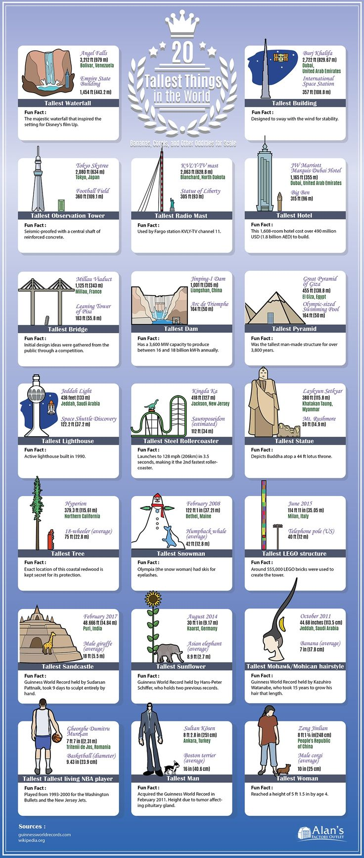 Learn more about some of the tallest things in the world, both natural and man-made!