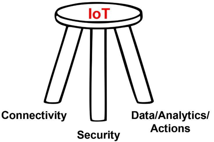 17 best ideas about internet of things on pinterest