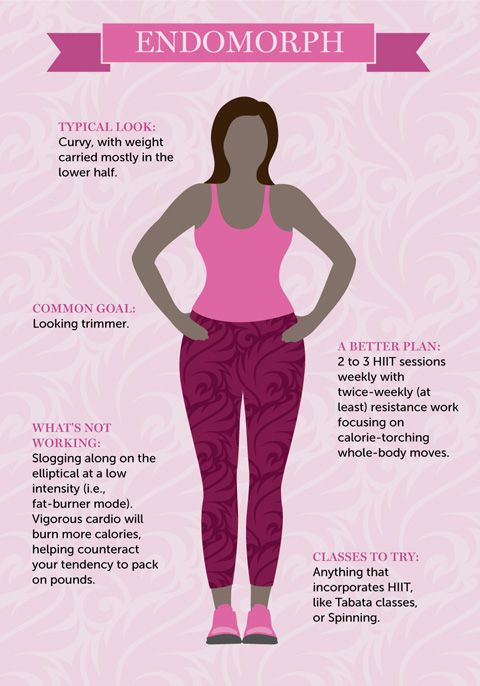 18 best images about Endo-Mesomorph on Pinterest | Clean ...
