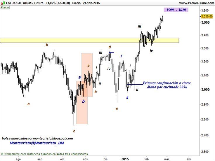 Bolsa y Mercados por Montecristo: Análisis Técnico:  Euro Stoxx 50