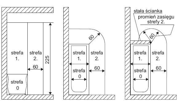 Wymiary stref ochronnych w łazience z wanną według normy PN-HD 60363-7-701:2010 [3]