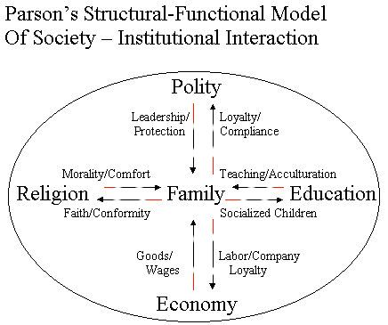 What you're looking at is Talcott Parsons' model of the nuclear family. Brought in during the 1950's and 1960's when structural functionalism was at its peak, this model was known as the way to ascertain the duties and labor to whatever gender a person identified themselves as. Gender inequality, says the functionalist, is a way to maximize to efficiency of labor. Labor roles were predefined--women would be labeled as the main caretakers and men provided for the family.