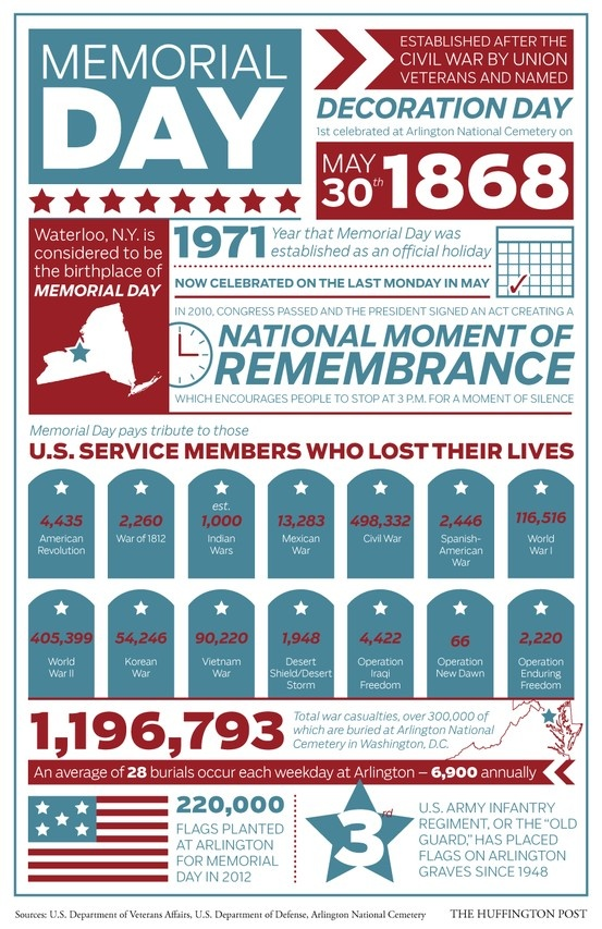 memorial day random facts