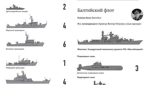Военно-морской флот России 29 июля отмечает 316-ю годовщину своего создания.