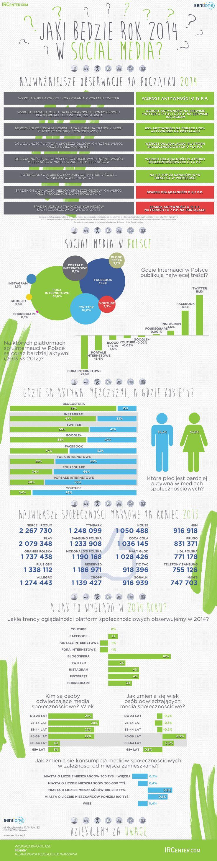 Rok 2014 w Social Media - raport