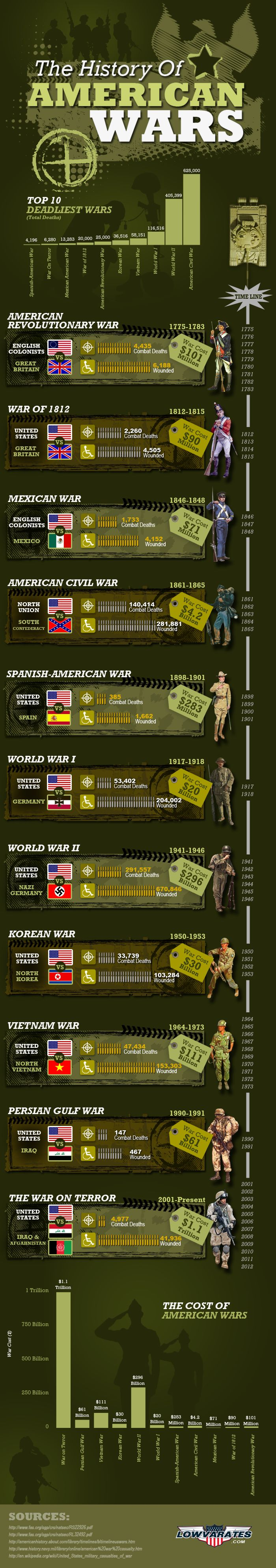 The History of American Wars - Veterans Day Infographic-There are a couple things that should probably be tweaked on here (like we didn't just fight Nazi Germany during WWII) but overall interesting info graphic