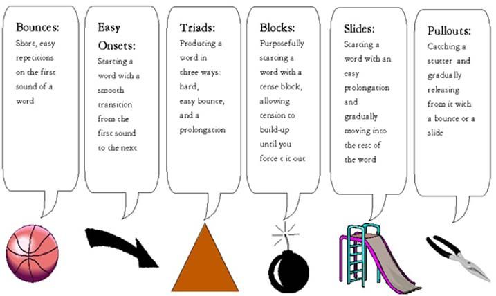 fluency strategies. Repinned by SOS Inc. Resources @sostherapy.