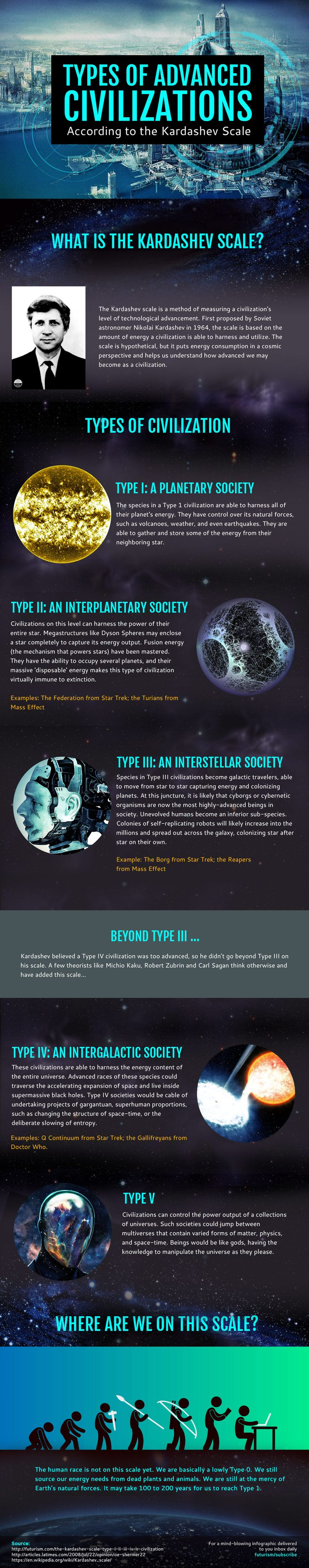Kardashev Scale: The Kinds of Alien Civilizations in Our Universe - https://en.wikipedia.org/wiki/Kardashev_scale - http://futurism.com/images/kardashev-scale-the-kinds-of-alien-civilizations-in-our-universe/