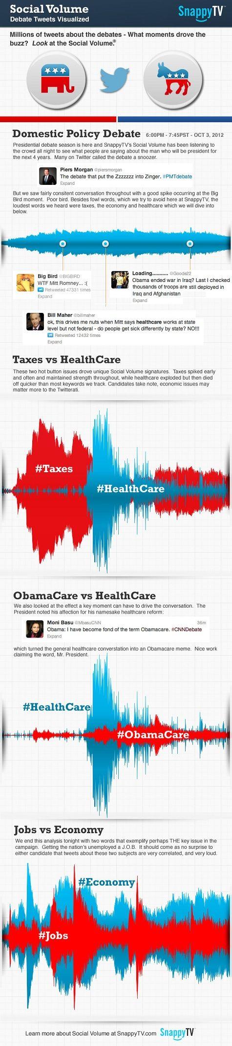 SnappyTV 2012 Presidential Debates Infographic