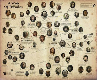 Game Of Thrones Regisseure