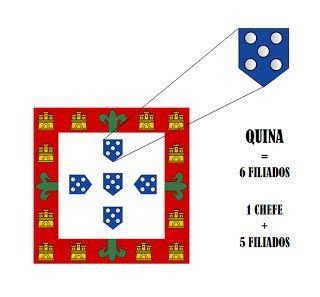 Tronco-em-Flor: Mocidade Portuguesa. Actividades Gerais. A Quina e o Livro de Quina.