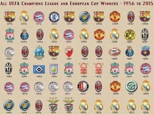 All UEFA Champions League and European Cup winners 1956 - 2015