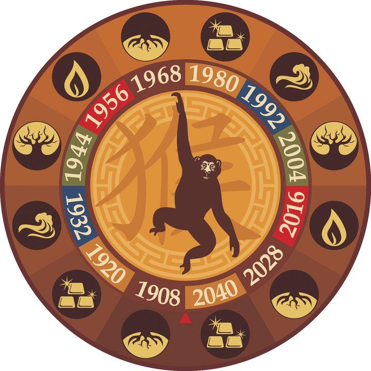 Восточный гороскоп знак Обезьяны     Китайский зодиак. Особенности людей, рожденных в год Обезьяны