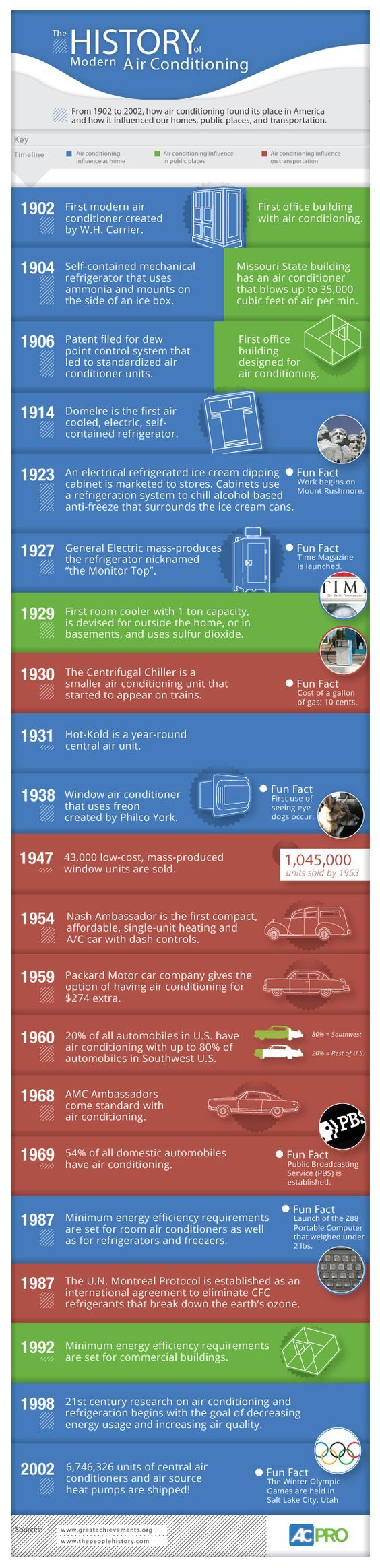 The History of Modern Air Conditioning (infographic)
