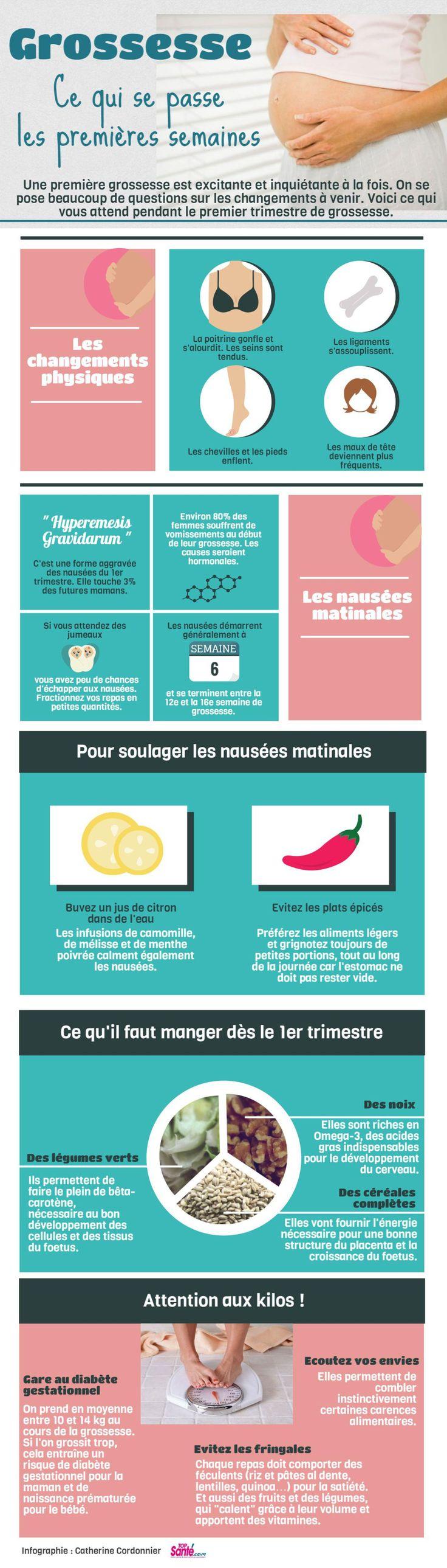 Infographie : comment votre corps réagit à la grossesse                                                                                                                                                                                 Plus