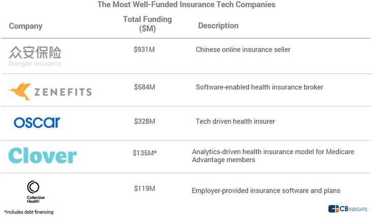 The Most Well-Funded Insurance Tech Startups I CBinsights