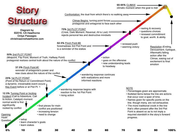 creative writing story structure Here are lots of creative writing topics to give you ideas for your own stories and novels if you are taking one of our free online writing courses, these fiction writing prompts are especially recommended for the sections on plot structure and story climax at the bottom of the page, you'll.