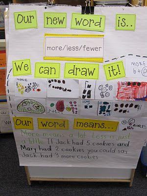 good idea. vocabulary. inspiring a word of the week board for next year!: Kindergarten Math, Kindergarten Time, Anchor Charts, Math Vocabulary, Vocabulary Charts, Math Ideas, Math Anchors Charts, Kc Kindergarten, Teaching Vocabulary