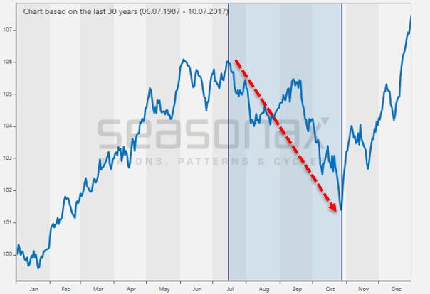 """ZH:..""""Russell 2000 Index, seasonal pattern over the past 30 years – the Russell 2000 enters a period of seasonal weakness in mid July."""".."""