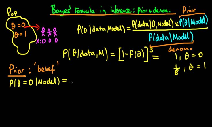 7   Bayes' rule in inference   the prior and denominator