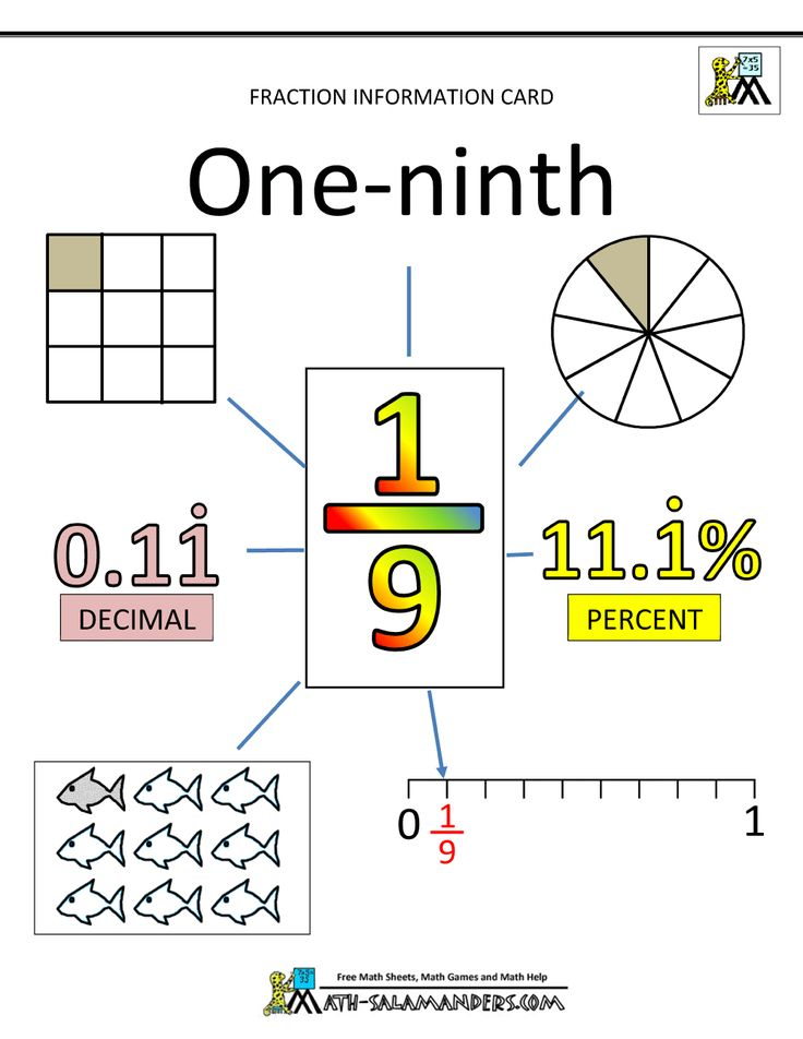 unit-fractions-ninths-1.gif (1000×1294)